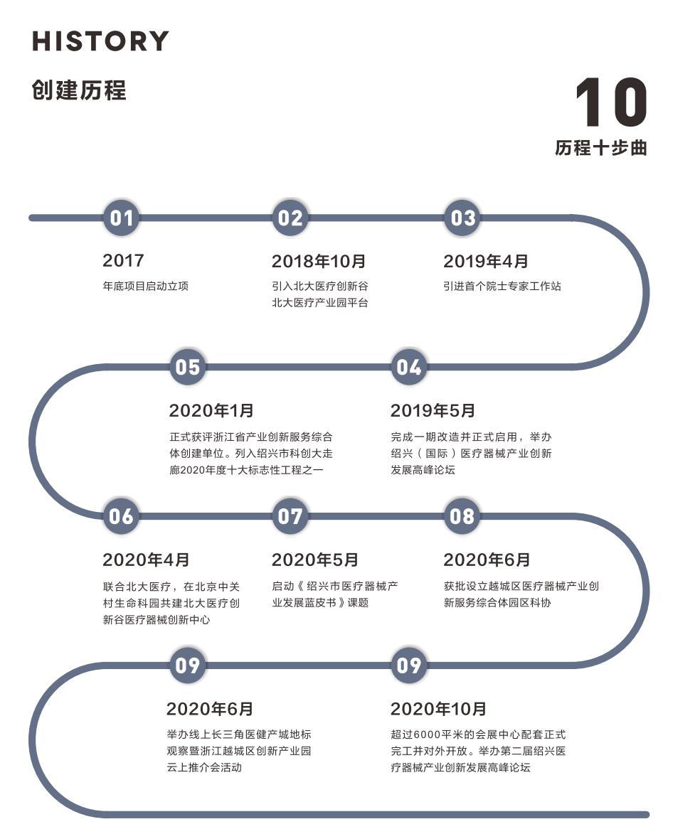 绍兴越城医疗器械产业创新服务综合体-4
